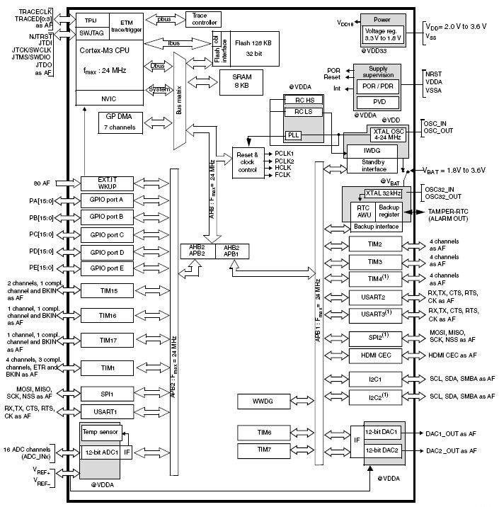 с 128 Кб Flash памяти, АЦП